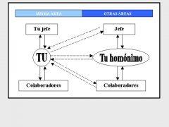 Esquema bidireccional para el benchmarking directivo