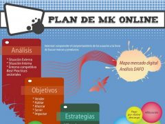 Infografía Elaborar un plan de marketing online